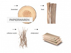 881.220 - Ecolabel papieren servetten 33 x 33 cm ¼ vouw